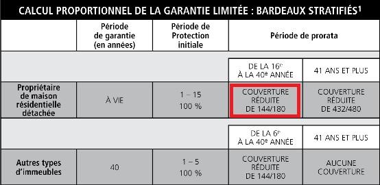 Garantie-bardeaux-554x270