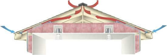 L Importance De La Ventilation Toitures101 Info